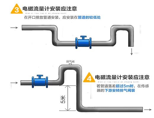 智能电磁流量计安装图二