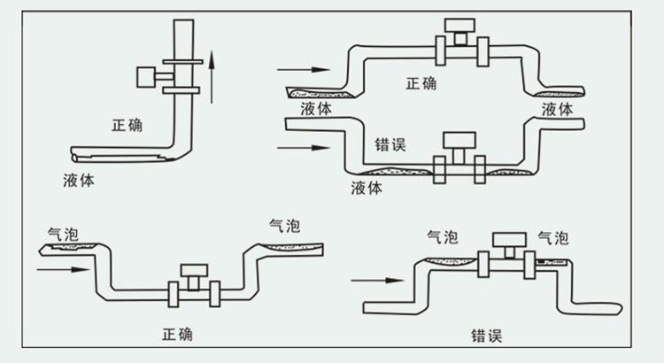 水蒸气流量计的安装要求图二