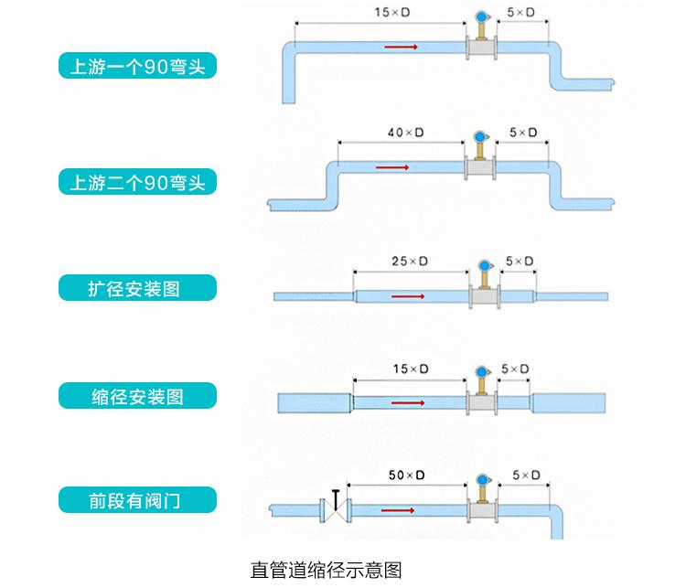 空气流量计直管段安装注意事项