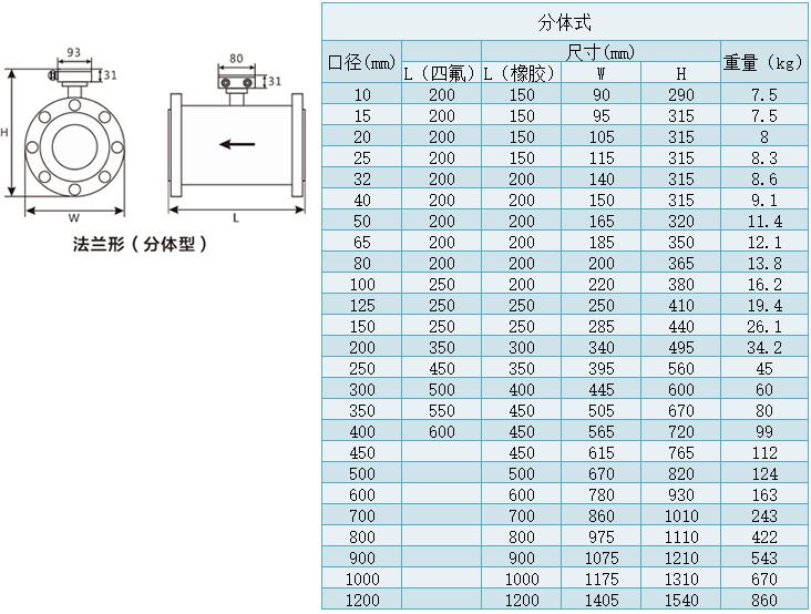 二氧化氯流量計分體型尺寸選擇對照表