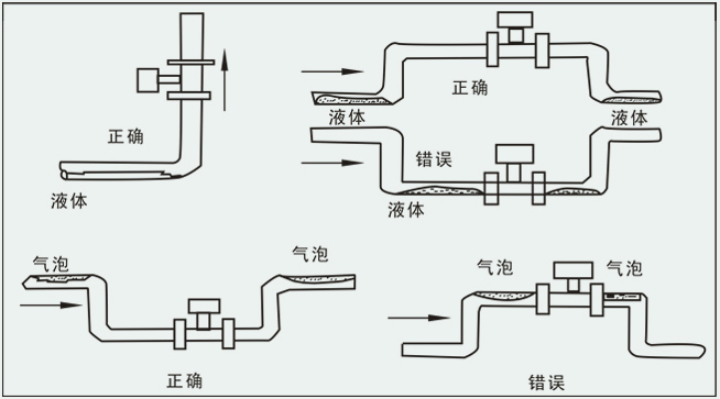 SP-LU系列DN80蒸汽管道流量计主要用于工业管道介质流体的流量测量,如气体、液体、蒸气等多种介质。其特点是压力损失小,量程范围大,精度高,在测量工况体积流量时几乎不受流体密度、压力、温度、粘度等参数的影响。无可动机械零件,因此可靠性高,维护量小。仪表参数能长期稳定。本仪表采用压电应力式传感器,可靠性高,可在 -20~+250的工作温度范围内工作。有模拟标准信号,也有数字脉冲信号输出,容易与计算机等数字系统配套使用,是一种比较先进、理想的流量仪表。