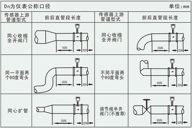 氨气流量计安装注意事项