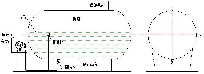 二线制超声波液位计
